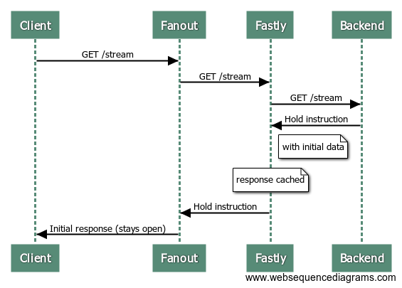 fanout-fastly1