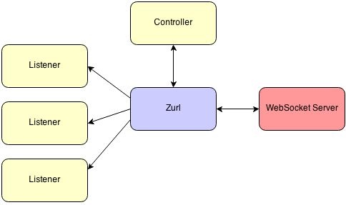 Fanout | Blog » Fun with Zurl, the HTTP/WebSocket client daemon